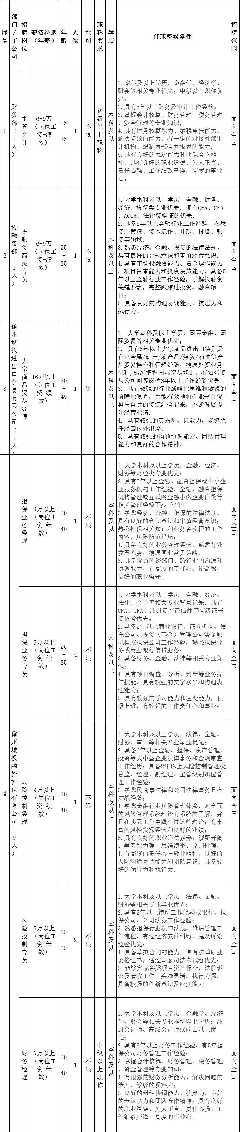 招12人,儋州市城市建设投资有限公司2020年招聘工作人员公告